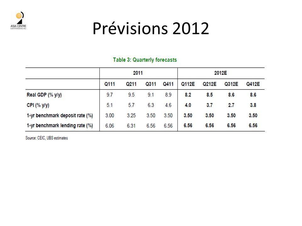 Prévisions 2012