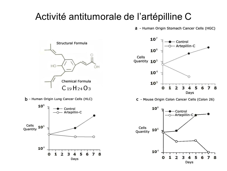 Activité antitumorale de lartépilline C