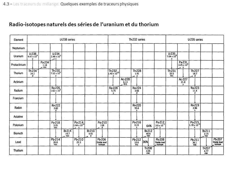 Radio-isotopes naturels des séries de luranium et du thorium 4.3 Les traceurs du mélange: Quelques exemples de traceurs physiques