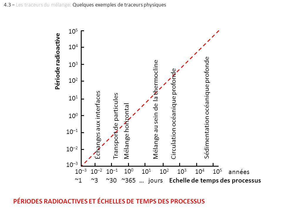 Echelle de temps des processus Période radioactive 10 –3 10 –2 10 0 10 –1 10 1 10 2 10 3 10 4 10 5 années ~1~3~30~365…jours 10 –3 10 –2 10 0 10 –1 10