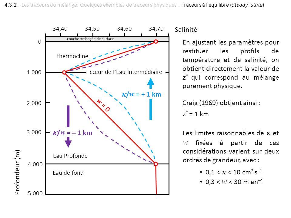 thermocline / w = + 1 km / w = – 1 km 34,4034,5034,6034,70 Salinité 0 1 000 2 000 3 000 4 000 5 000 Profondeur (m) couche mélangée de surface cœur de