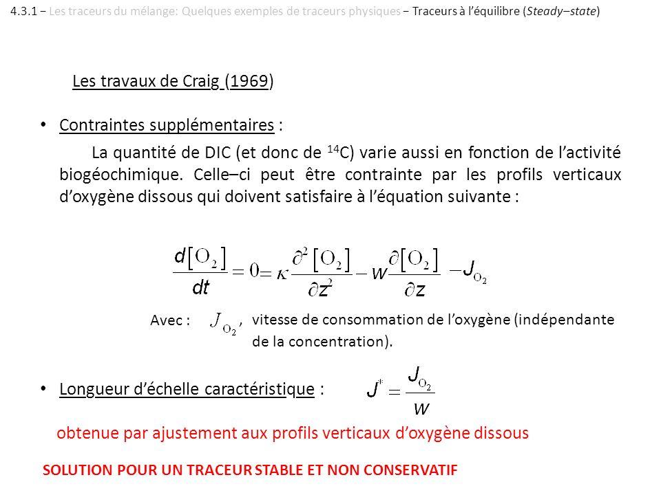 Les travaux de Craig (1969) Contraintes supplémentaires : La quantité de DIC (et donc de 14 C) varie aussi en fonction de lactivité biogéochimique. Ce