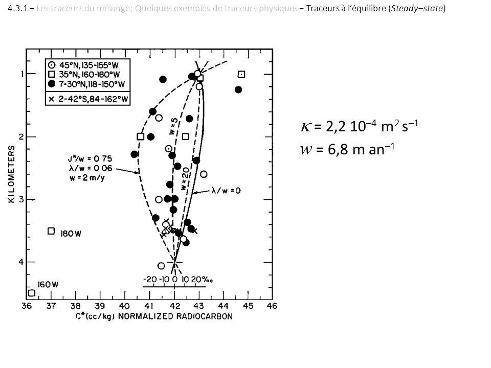 = 2,2 10 –4 m 2 s –1 w = 6,8 m an –1 4.3.1 Les traceurs du mélange: Quelques exemples de traceurs physiques Traceurs à léquilibre (Steady–state)