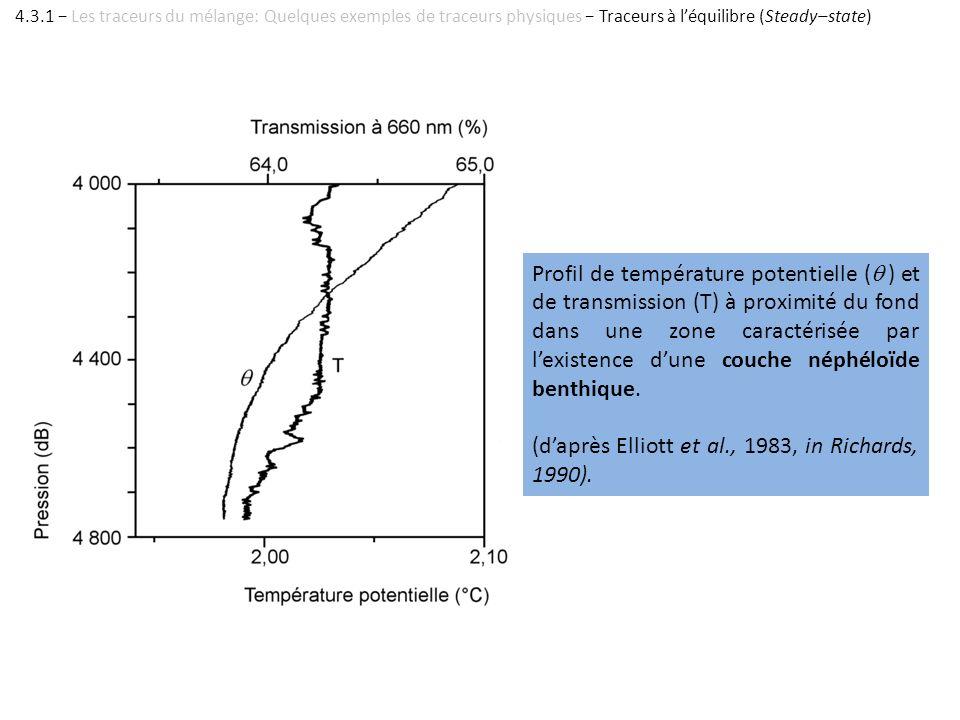 Profil de température potentielle ( ) et de transmission (T) à proximité du fond dans une zone caractérisée par lexistence dune couche néphéloïde bent