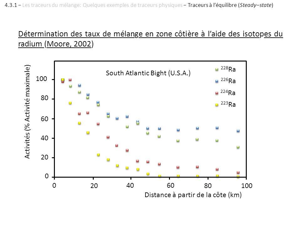 Détermination des taux de mélange en zone côtière à laide des isotopes du radium (Moore, 2002) 228 Ra 226 Ra 223 Ra 224 Ra 100 80 60 40 20 0 10080 604