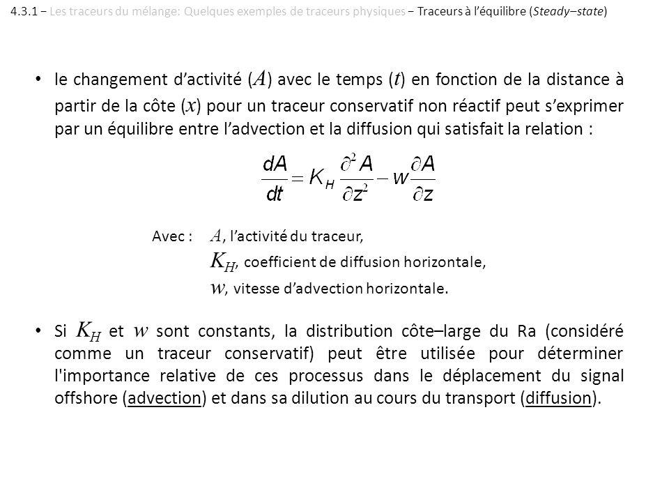 le changement dactivité ( A ) avec le temps ( t ) en fonction de la distance à partir de la côte ( x ) pour un traceur conservatif non réactif peut se