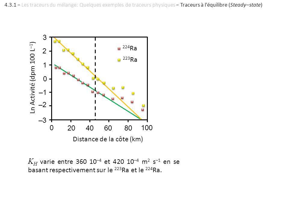 –3 223 Ra 224 Ra 0 20406080 100 Distance de la côte (km) –2 0 –1 1 2 3 Ln Activité (dpm 100 L –1 ) K H varie entre 360 10 –4 et 420 10 –4 m 2 s –1 en