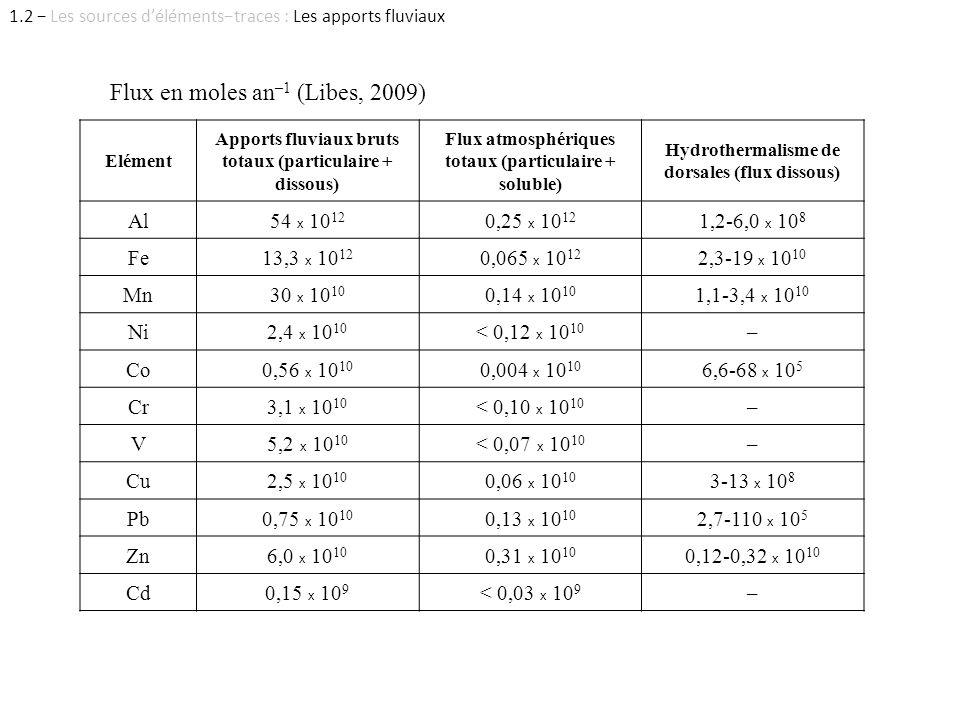 Elément Apports fluviaux bruts totaux (particulaire + dissous) Flux atmosphériques totaux (particulaire + soluble) Hydrothermalisme de dorsales (flux