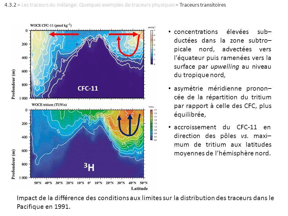 Impact de la différence des conditions aux limites sur la distribution des traceurs dans le Pacifique en 1991. concentrations élevées sub– ductées dan