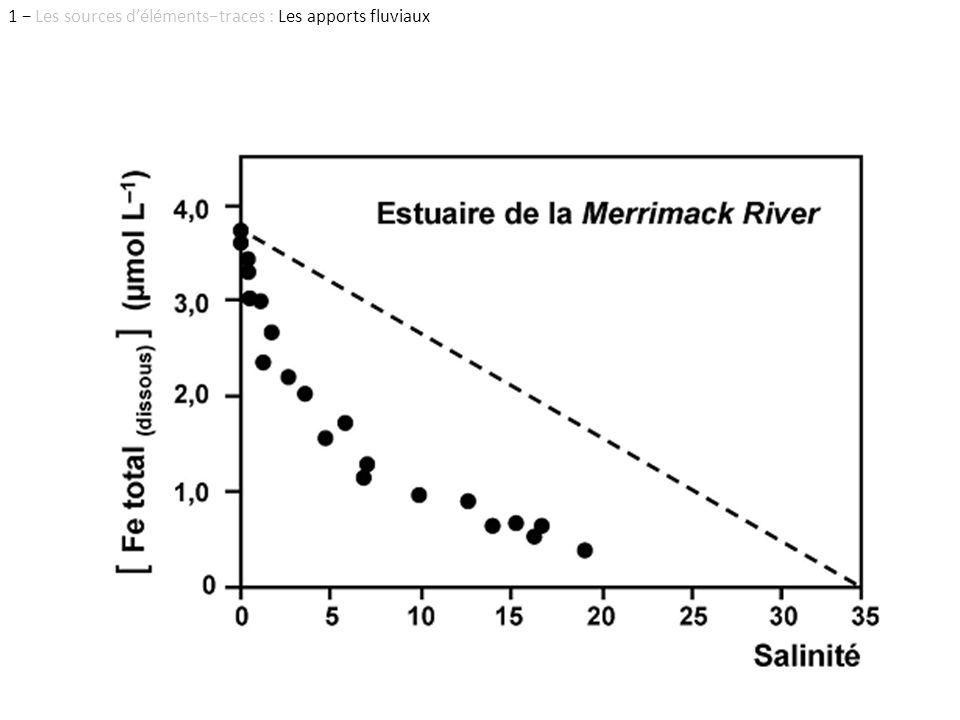 1 Les sources délémentstraces : Les apports fluviaux