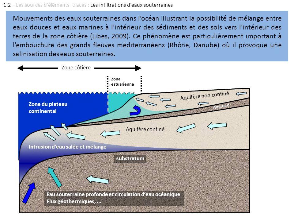 Zone côtière substratum Eau souterraine profonde et circulation deau océanique Flux géothermiques,... Aquifère confiné Intrusion deau salée et mélange