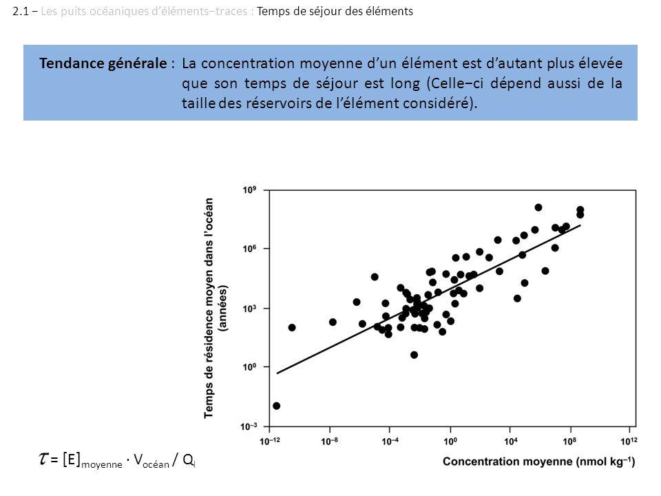 = [ E ] moyenne · V océan / Q E Tendance générale :La concentration moyenne dun élément est dautant plus élevée que son temps de séjour est long (Cell