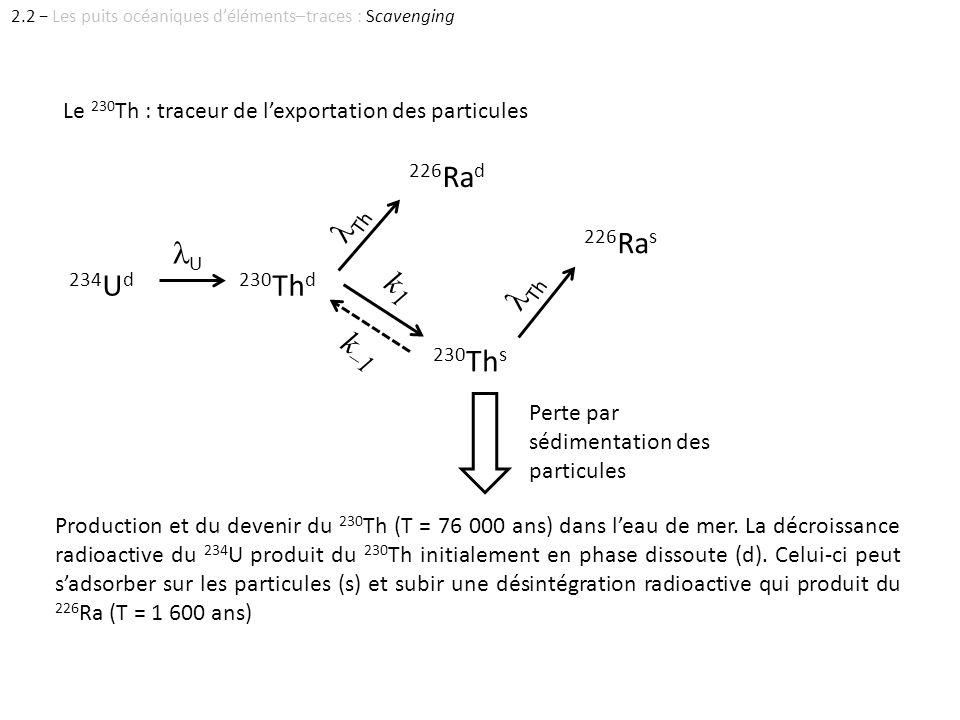 Production et du devenir du 230 Th (T = 76 000 ans) dans leau de mer. La décroissance radioactive du 234 U produit du 230 Th initialement en phase dis