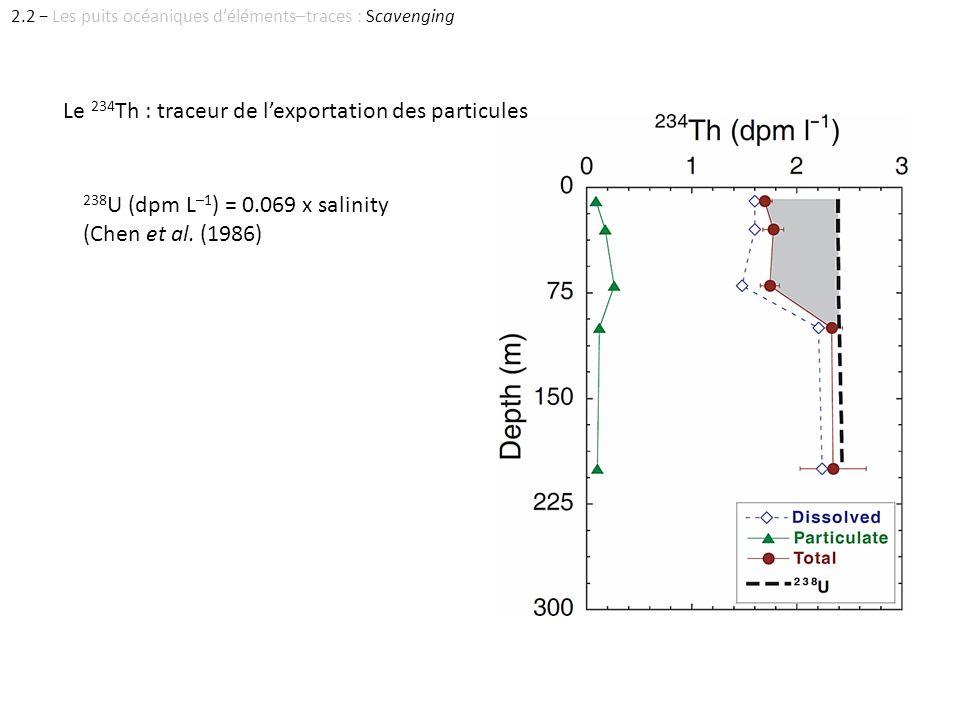 Le 234 Th : traceur de lexportation des particules 238 U (dpm L –1 ) = 0.069 x salinity (Chen et al. (1986) 2.2 Les puits océaniques déléments–traces