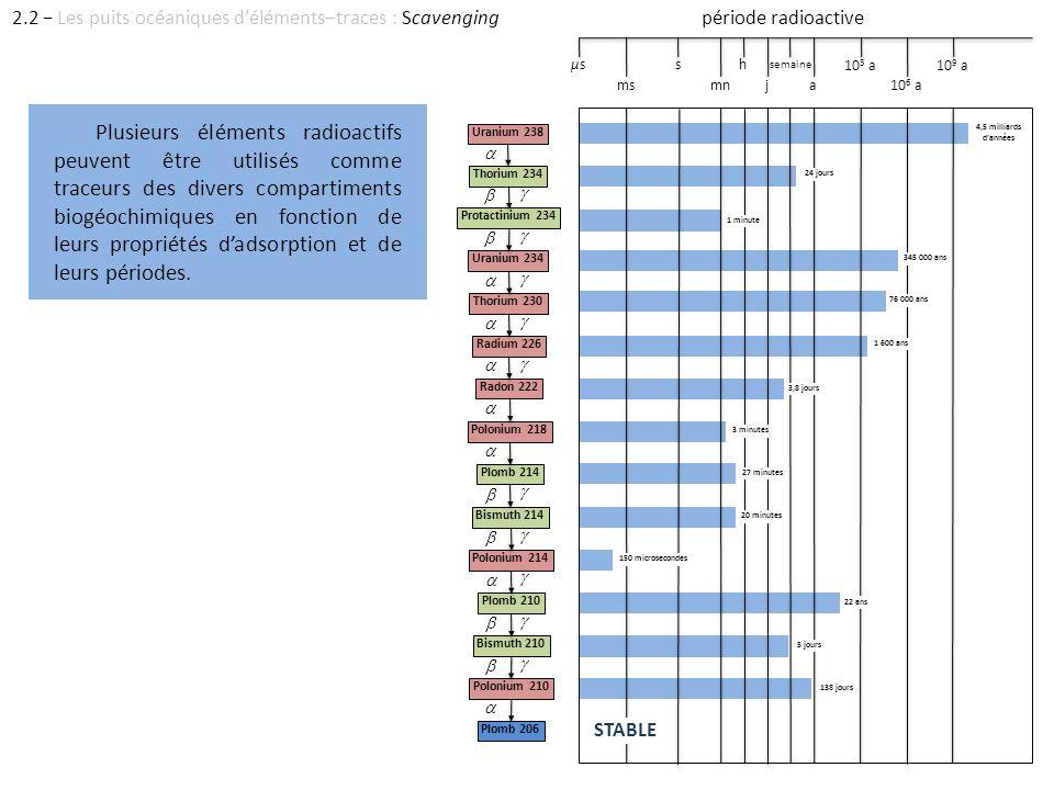 Plusieurs éléments radioactifs peuvent être utilisés comme traceurs des divers compartiments biogéochimiques en fonction de leurs propriétés dadsorpti