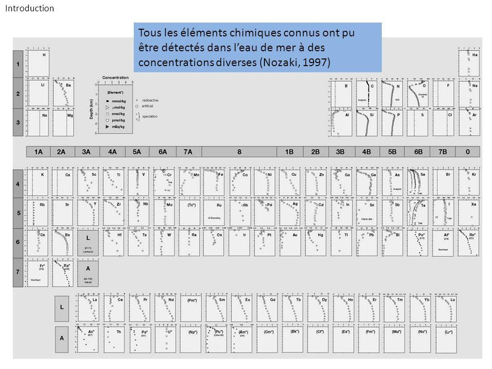 Tous les éléments chimiques connus ont pu être détectés dans leau de mer à des concentrations diverses (Nozaki, 1997) Introduction