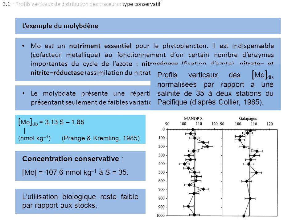 Le molybdate présente une répartition quasi-uniforme dans les océans présentant seulement de faibles variations de concentrations (Tuit, 2003). Mo est