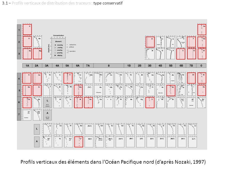 Profils verticaux des éléments dans lOcéan Pacifique nord (daprès Nozaki, 1997) 3.1 Profils verticaux de distribution des traceurs : type conservatif