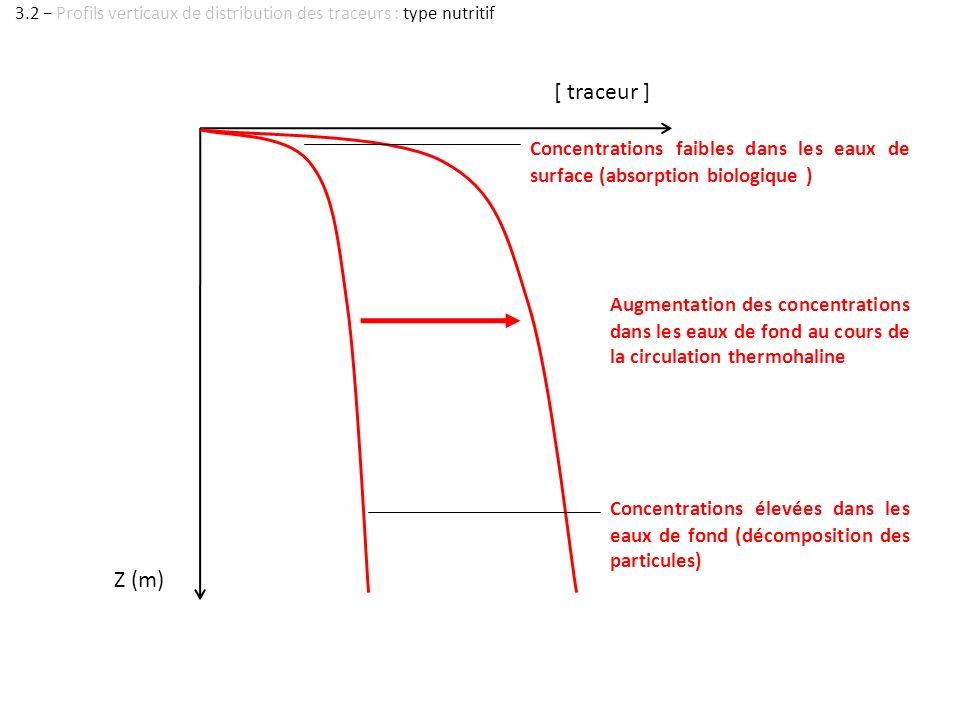 Z (m) [ traceur ] Augmentation des concentrations dans les eaux de fond au cours de la circulation thermohaline Concentrations faibles dans les eaux d