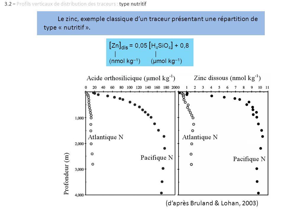 (daprès Bruland & Lohan, 2003) Le zinc, exemple classique dun traceur présentant une répartition de type « nutritif ». [ Zn ] dis = 0,05 [ H 4 SiO 4 ]