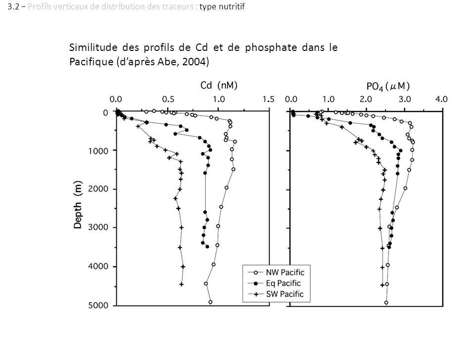 Similitude des profils de Cd et de phosphate dans le Pacifique (daprès Abe, 2004) 3.2 Profils verticaux de distribution des traceurs : type nutritif