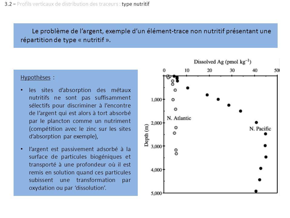 Le problème de largent, exemple dun élément-trace non nutritif présentant une répartition de type « nutritif ». Hypothèses : les sites dabsorption des