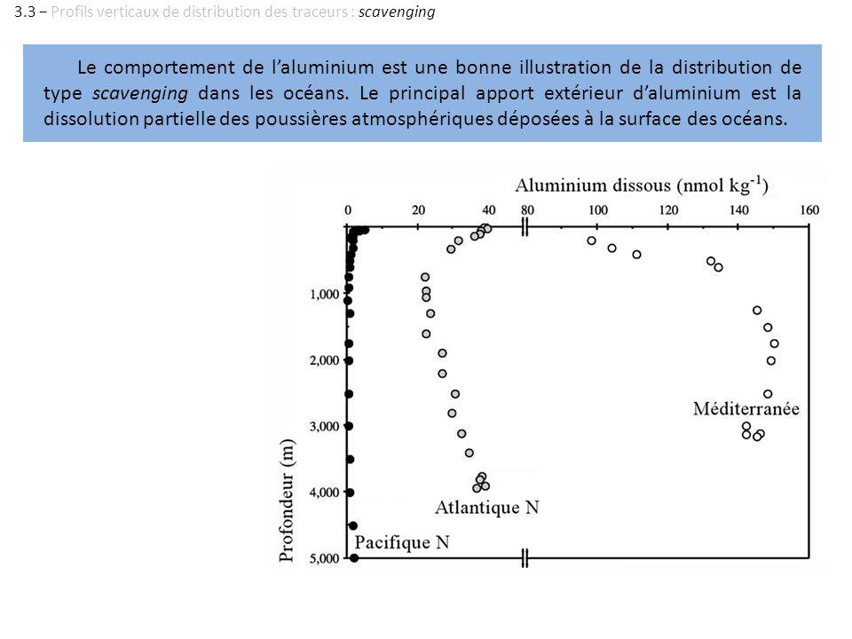 Le comportement de laluminium est une bonne illustration de la distribution de type scavenging dans les océans. Le principal apport extérieur dalumini