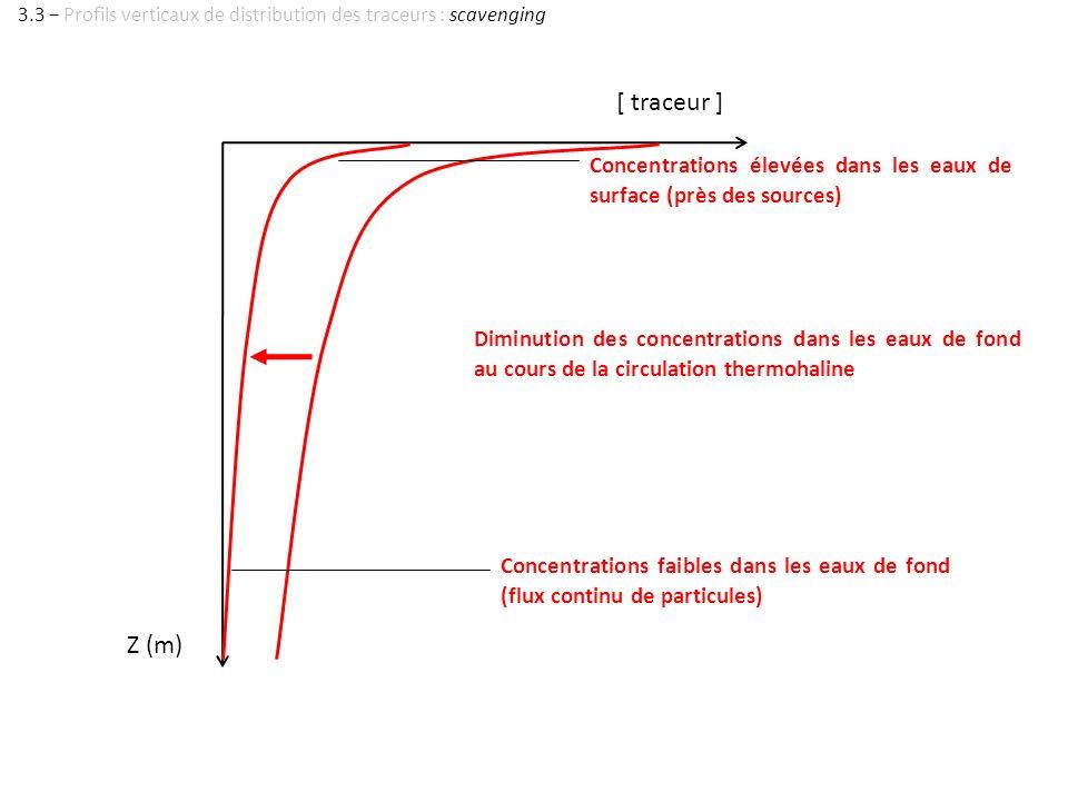 Z (m) [ traceur ] Diminution des concentrations dans les eaux de fond au cours de la circulation thermohaline Concentrations élevées dans les eaux de