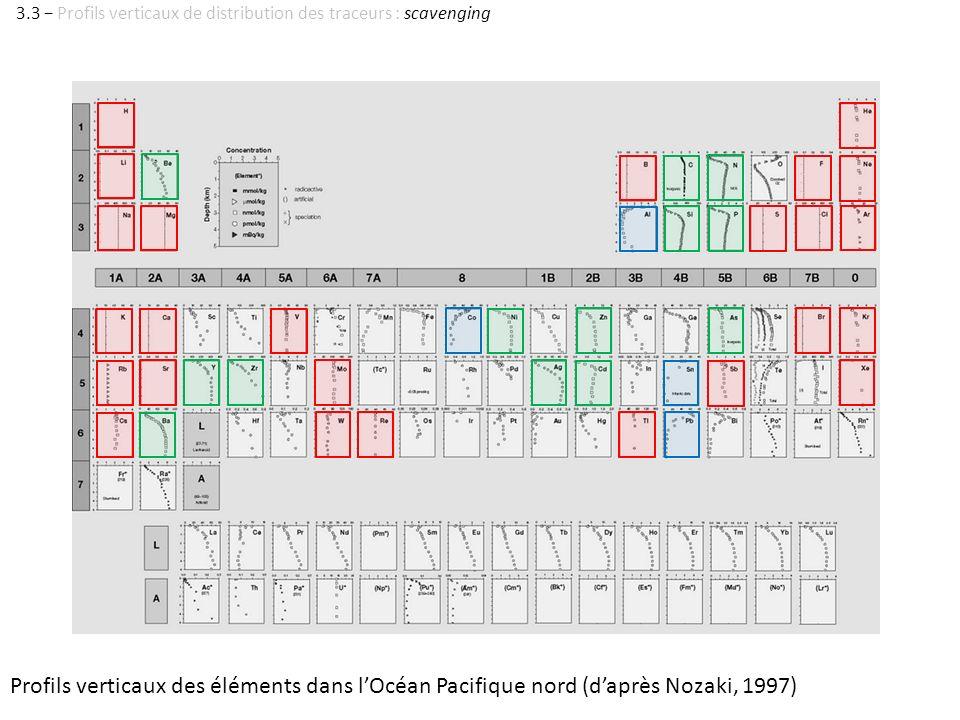 Profils verticaux des éléments dans lOcéan Pacifique nord (daprès Nozaki, 1997) 3.3 Profils verticaux de distribution des traceurs : scavenging