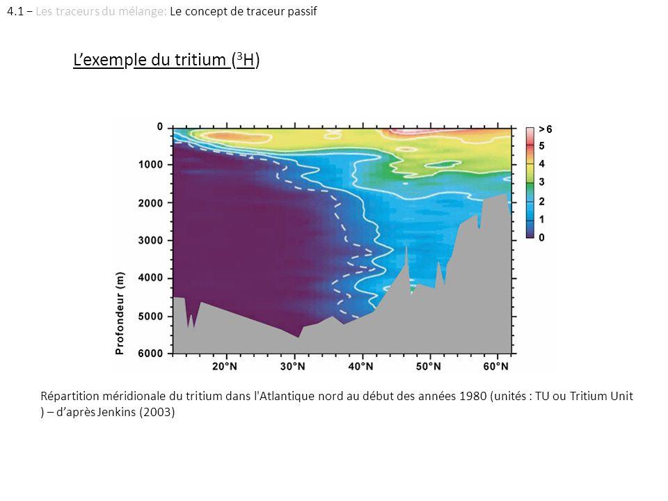 Répartition méridionale du tritium dans l'Atlantique nord au début des années 1980 (unités : TU ou Tritium Unit ) – daprès Jenkins (2003) Lexemple du