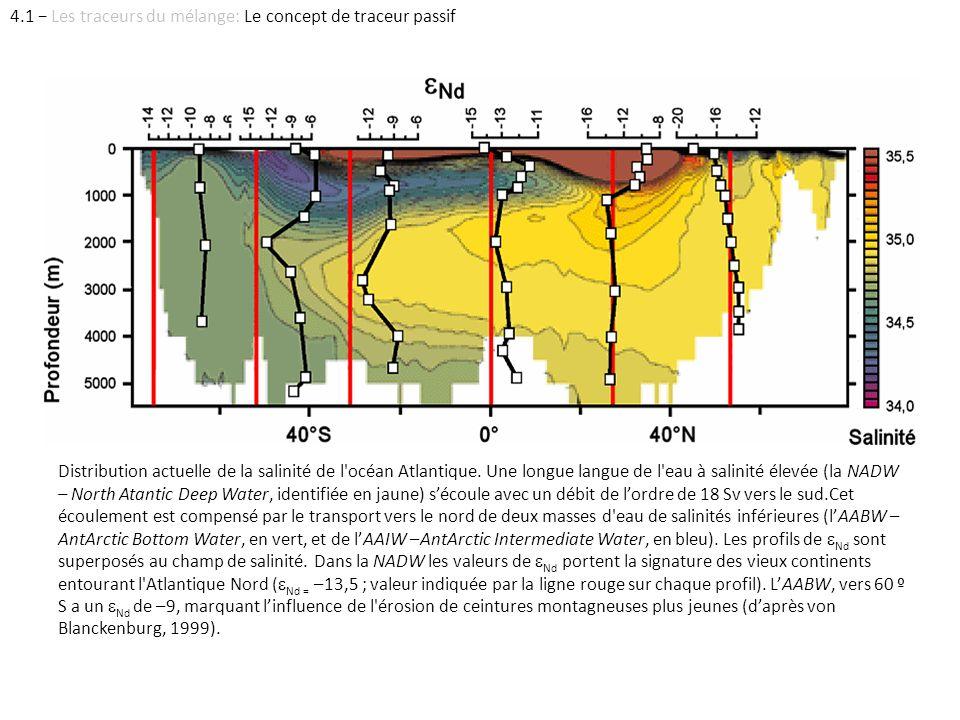 Distribution actuelle de la salinité de l'océan Atlantique. Une longue langue de l'eau à salinité élevée (la NADW – North Atantic Deep Water, identifi