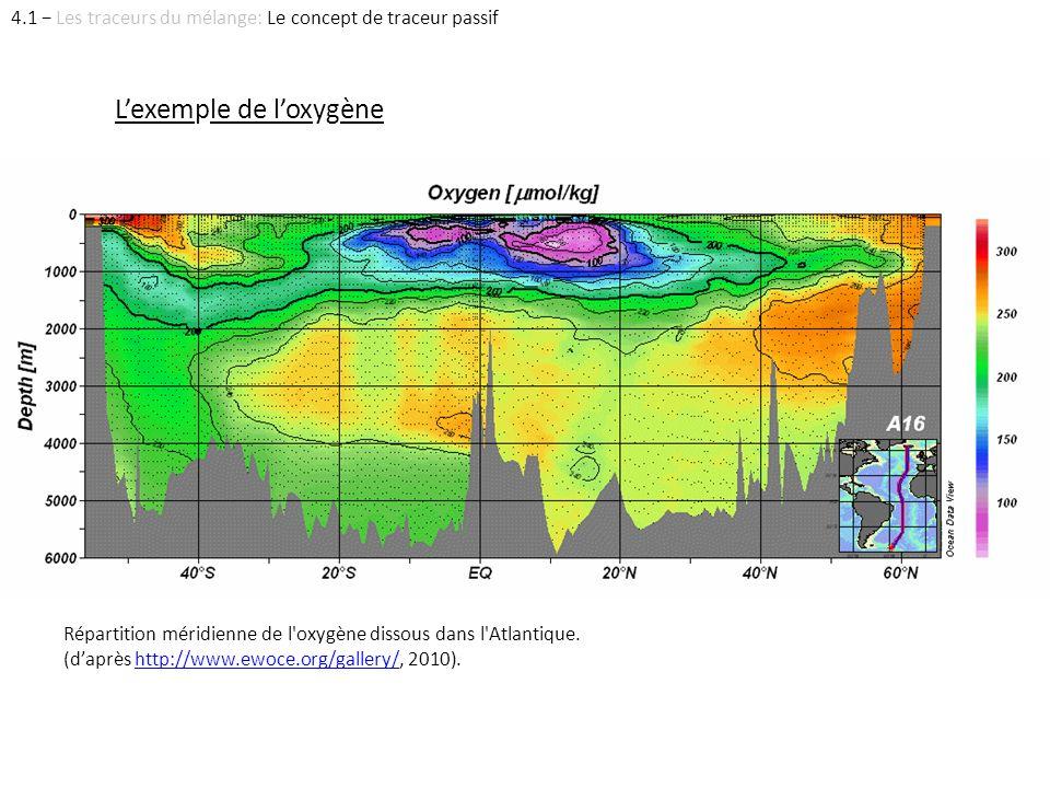 Répartition méridienne de l'oxygène dissous dans l'Atlantique. (daprès http://www.ewoce.org/gallery/, 2010).http://www.ewoce.org/gallery/ Lexemple de