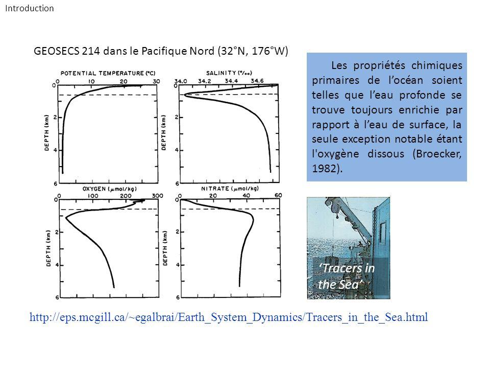 GEOSECS 214 dans le Pacifique Nord (32°N, 176°W) http://eps.mcgill.ca/~egalbrai/Earth_System_Dynamics/Tracers_in_the_Sea.html Introduction Les proprié