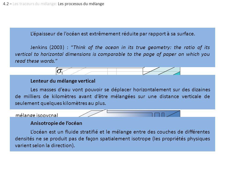 n 1 2 3 4 mélange diapycnal mélange isopycnal Lépaisseur de locéan est extrêmement réduite par rapport à sa surface. Jenkins (2003) : Think of the oce