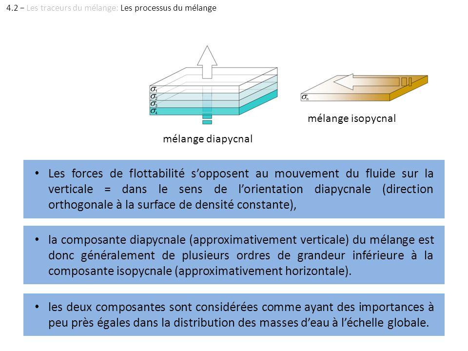 Les forces de flottabilité sopposent au mouvement du fluide sur la verticale = dans le sens de lorientation diapycnale (direction orthogonale à la sur