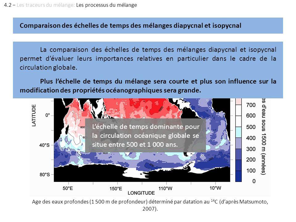 Age des eaux profondes (1 500 m de profondeur) déterminé par datation au 14 C (daprès Matsumoto, 2007). Comparaison des échelles de temps des mélanges
