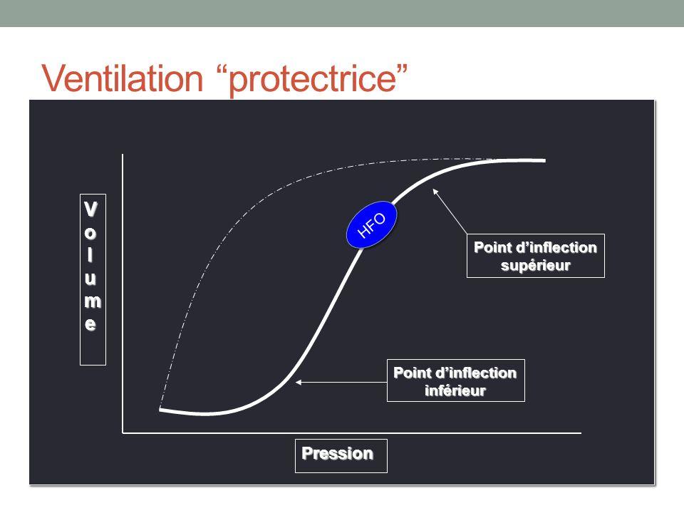 Ventilation protectrice VolumeVolumeVolumeVolume Pression Point dinflection inférieur Point dinflection supérieur HFO