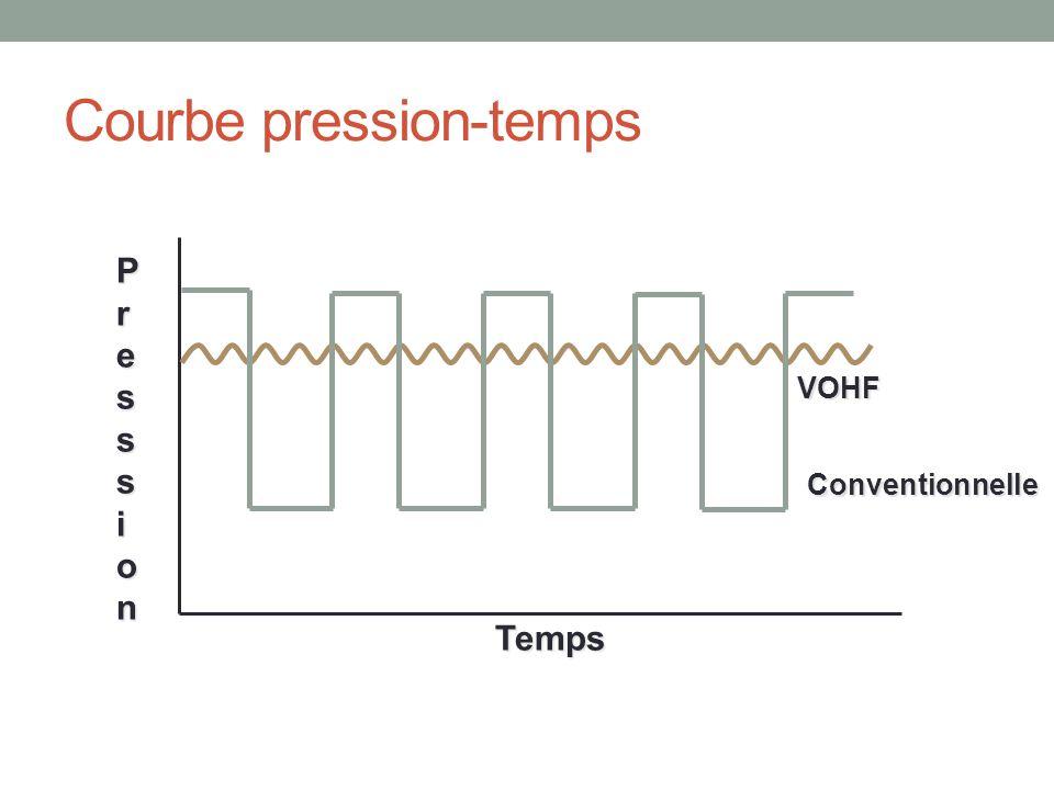 Courbe pression-temps Conventionnelle VOHF PresssionPresssionPresssionPresssion Temps