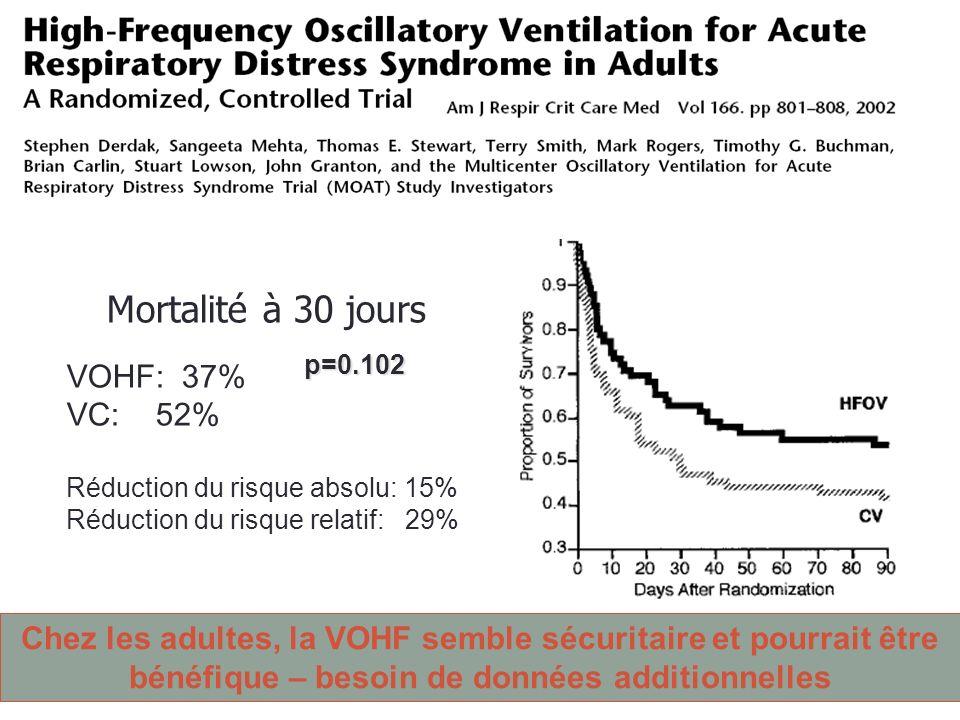 Outcomes Mortalité à 30 jours VOHF: 37% VC: 52% Réduction du risque absolu: 15% Réduction du risque relatif: 29% p=0.102 Chez les adultes, la VOHF sem