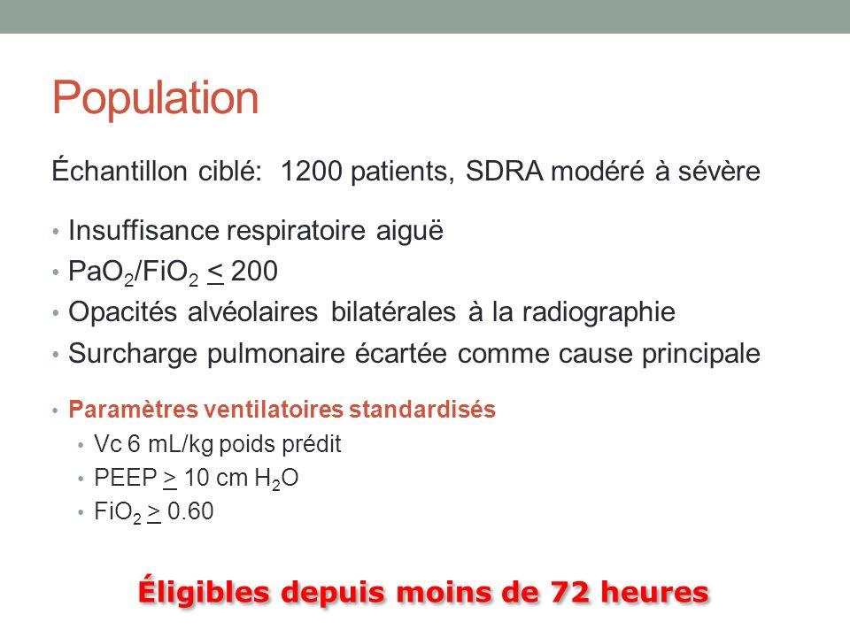 Population Échantillon ciblé: 1200 patients, SDRA modéré à sévère Insuffisance respiratoire aiguë PaO 2 /FiO 2 < 200 Opacités alvéolaires bilatérales
