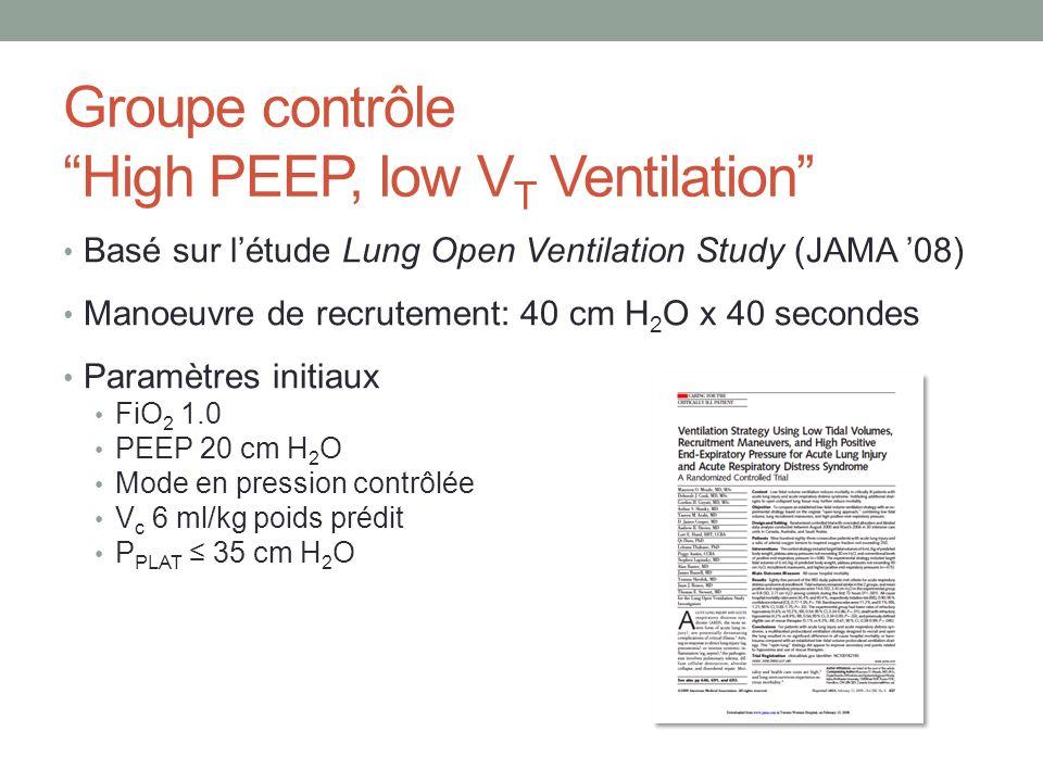 Groupe contrôle High PEEP, low V T Ventilation Basé sur létude Lung Open Ventilation Study (JAMA 08) Manoeuvre de recrutement: 40 cm H 2 O x 40 second