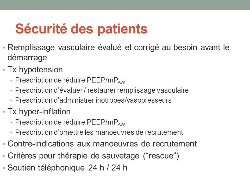 Sécurité des patients Remplissage vasculaire évalué et corrigé au besoin avant le démarrage Tx hypotension Prescription de réduire PEEP/mP AW Prescrip