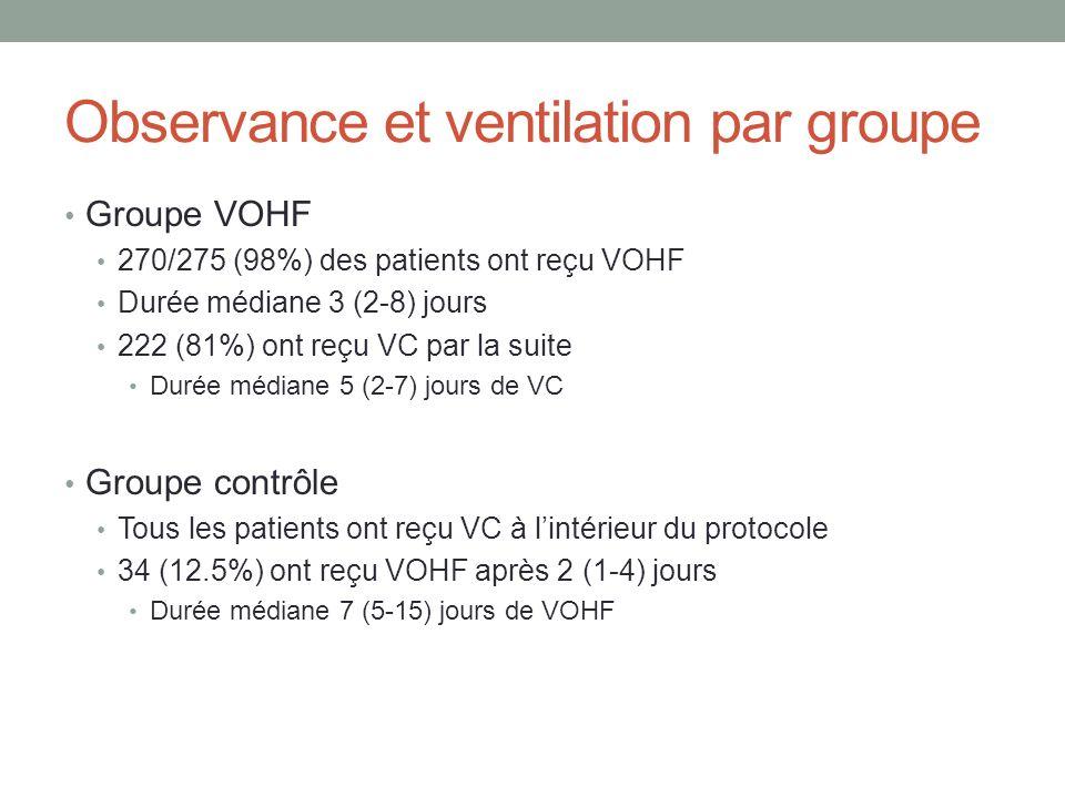 Observance et ventilation par groupe Groupe VOHF 270/275 (98%) des patients ont reçu VOHF Durée médiane 3 (2-8) jours 222 (81%) ont reçu VC par la sui