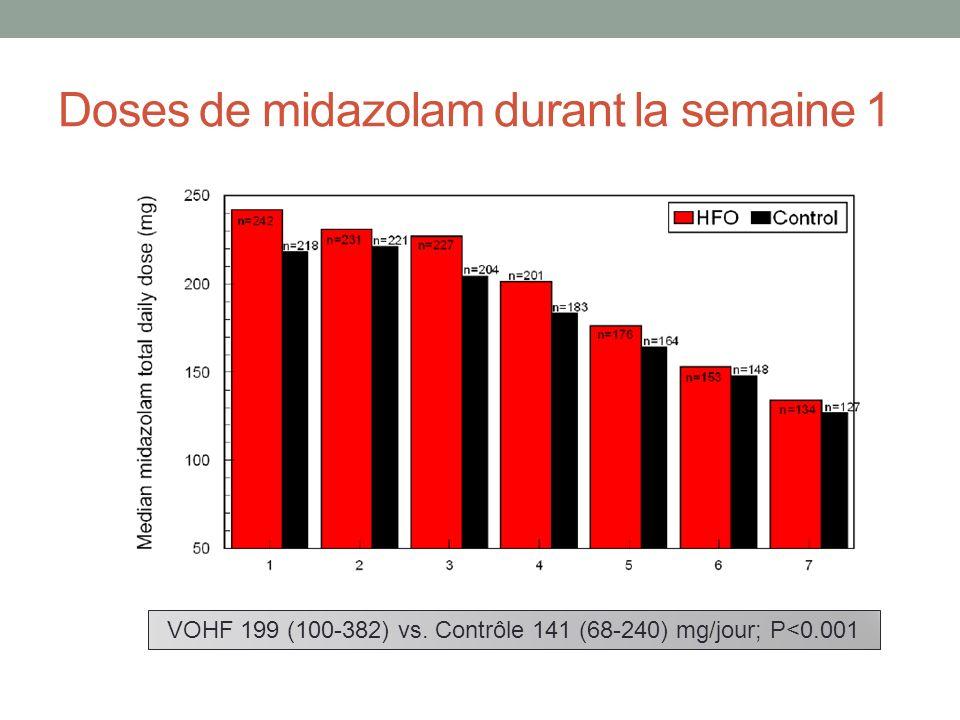Doses de midazolam durant la semaine 1 VOHF 199 (100-382) vs. Contrôle 141 (68-240) mg/jour; P<0.001