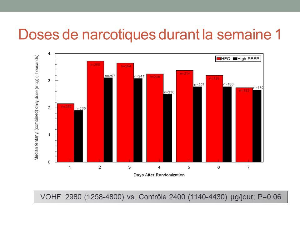 Doses de narcotiques durant la semaine 1 VOHF 2980 (1258-4800) vs. Contrôle 2400 (1140-4430) μg/jour; P=0.06