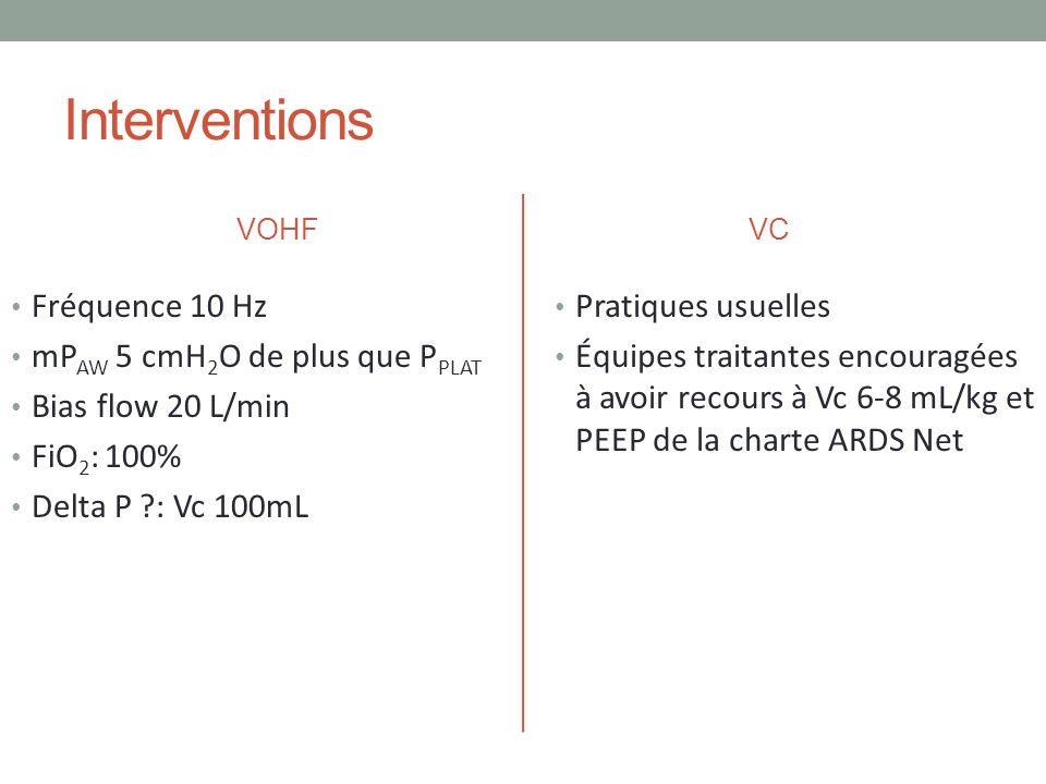 Interventions VOHF Fréquence 10 Hz mP AW 5 cmH 2 O de plus que P PLAT Bias flow 20 L/min FiO 2 : 100% Delta P ?: Vc 100mL VC Pratiques usuelles Équipe