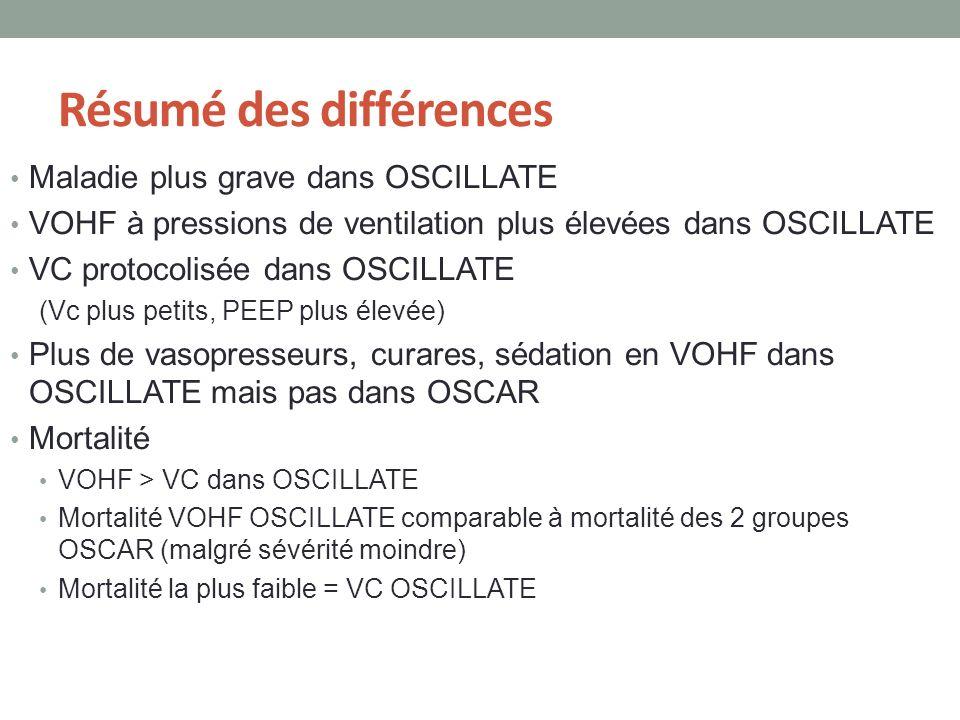 Résumé des différences Maladie plus grave dans OSCILLATE VOHF à pressions de ventilation plus élevées dans OSCILLATE VC protocolisée dans OSCILLATE (V