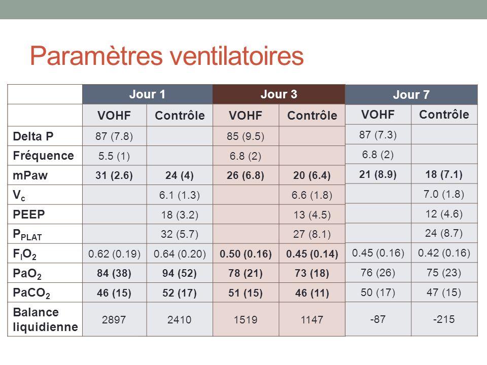 Jour 1 VOHFContrôle Delta P 87 (7.8) Fréquence 5.5 (1) mPaw 31 (2.6)24 (4) VcVc 6.1 (1.3) PEEP 18 (3.2) P PLAT 32 (5.7) FIO2FIO2 0.62 (0.19)0.64 (0.20