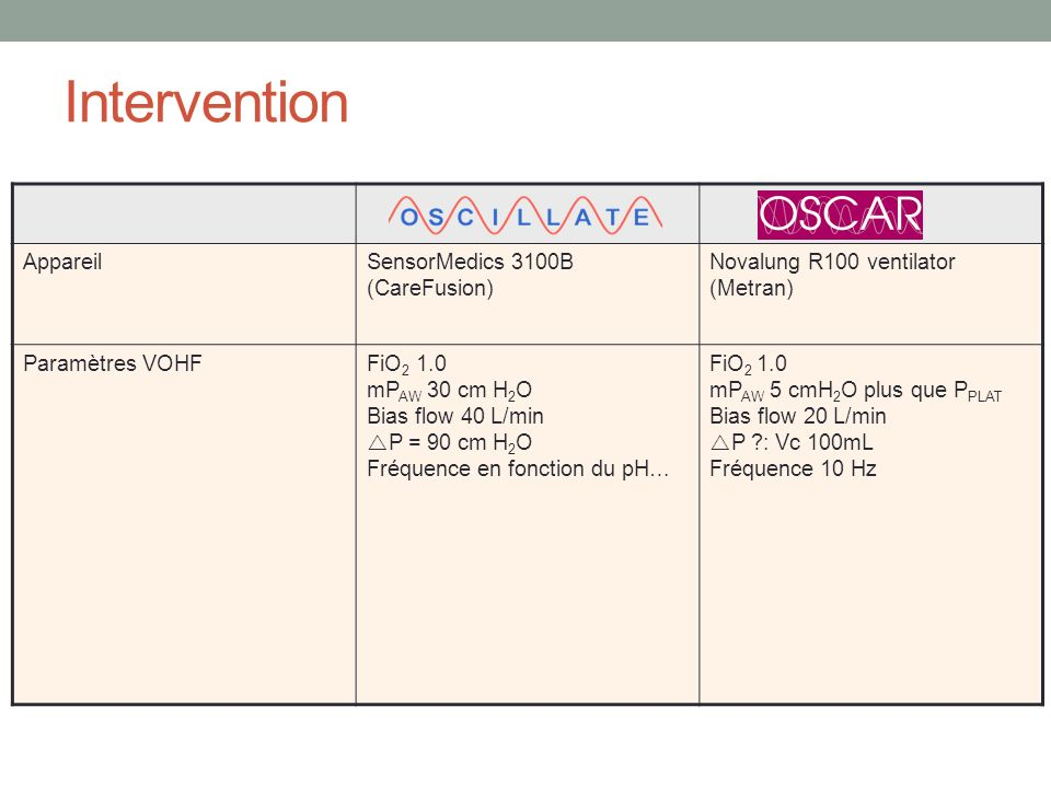 Intervention AppareilSensorMedics 3100B (CareFusion) Novalung R100 ventilator (Metran) Paramètres VOHFFiO 2 1.0 mP AW 30 cm H 2 O Bias flow 40 L/min P