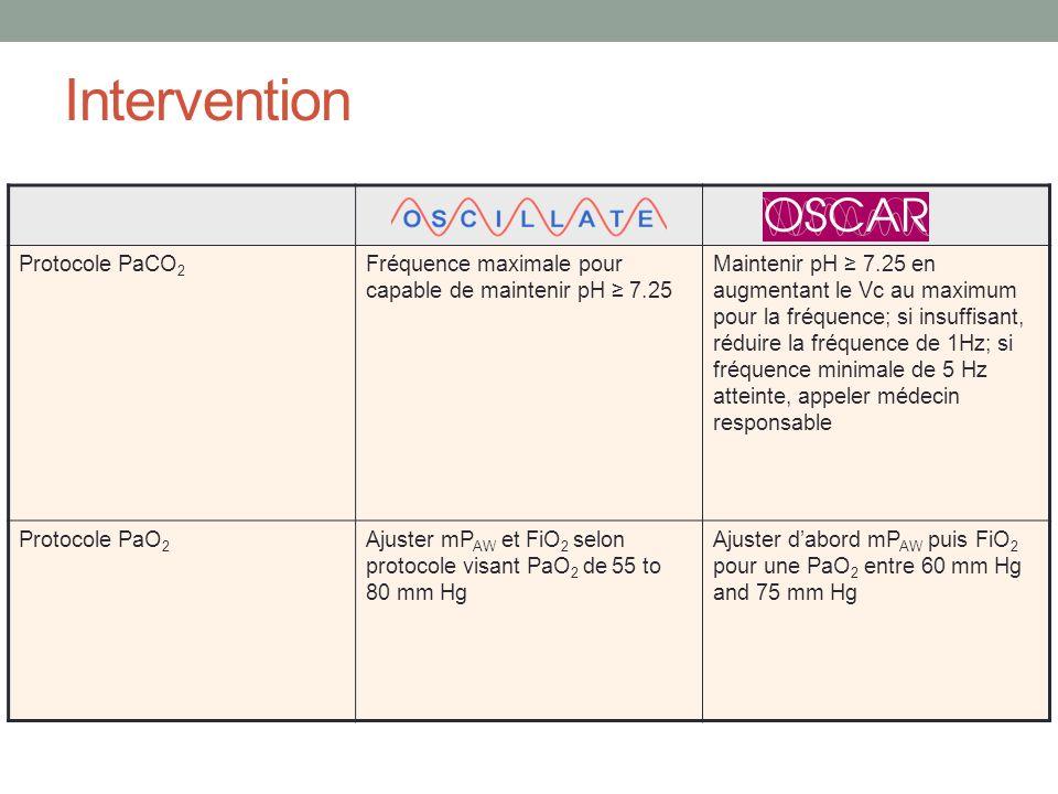 Intervention Protocole PaCO 2 Fréquence maximale pour capable de maintenir pH 7.25 Maintenir pH 7.25 en augmentant le Vc au maximum pour la fréquence;